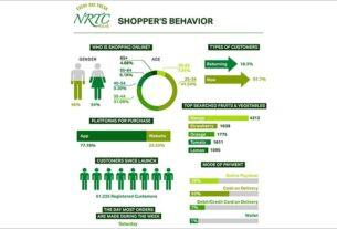 Shoppers-Behavior-NRTC-Infographic-NRTC Fresh -techxmedia