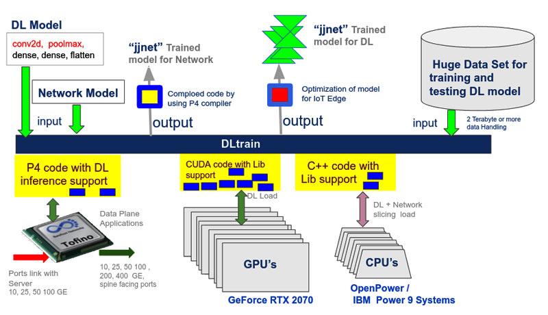 DLtrain-(Edge-Native-Platform)-8-IoT-techxmedia