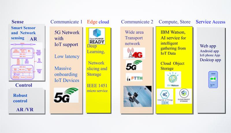 Edge-Native-to-Cloud-Native-9-IoT-techxmedia