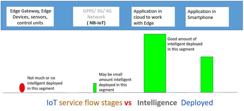 Intelligence-Inference-in-IoT-Data-5-techxmedia