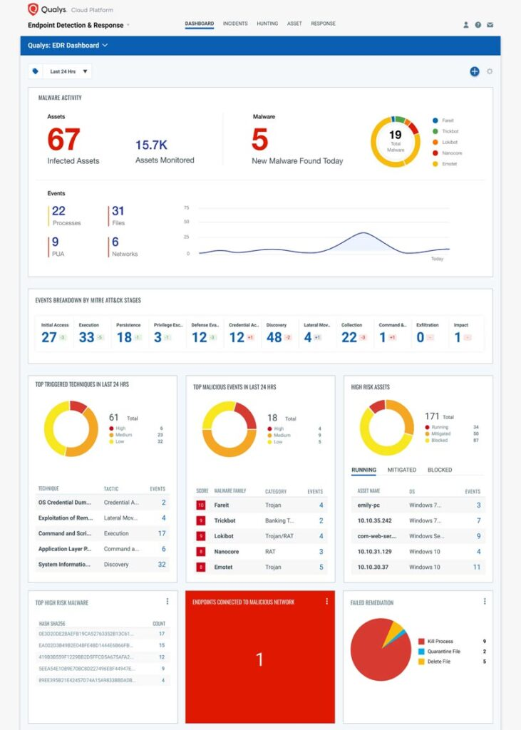 Qualys-EDR-Dashboard - techxmedia