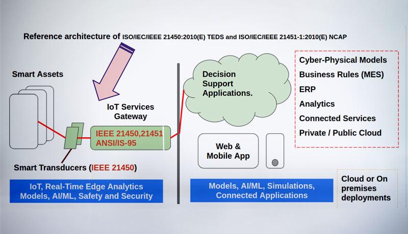 Smart-Sensors-(IEEE-1451)-6-IoT--techxmedia