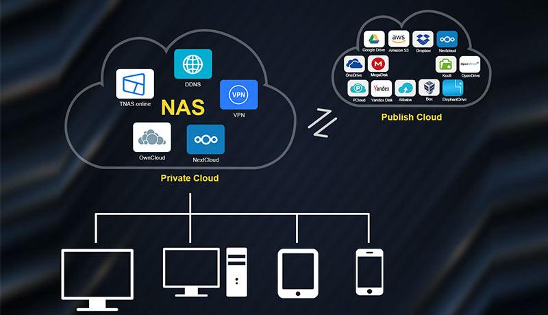 TerraMaster-cloud storage-techxmedia