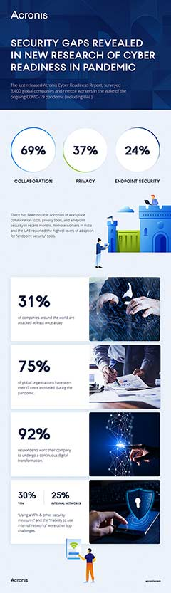 Acronis-Cyber-Readliness-Report-Infographic_1602489263-inside