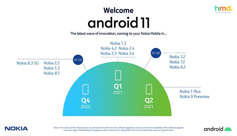 HMD-Global---Nokia-smartphones-Android-11-Infographic-HMD Global-techxmedia