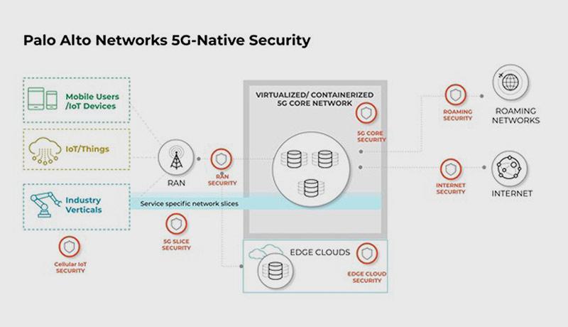 5G-Security--Palo-Alto-Networks-techxmedia
