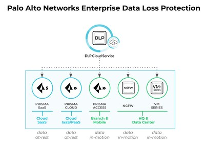 Palo-Alto-Networks-Enterprise-Data-Loss-Protection Infographic-techxmedia