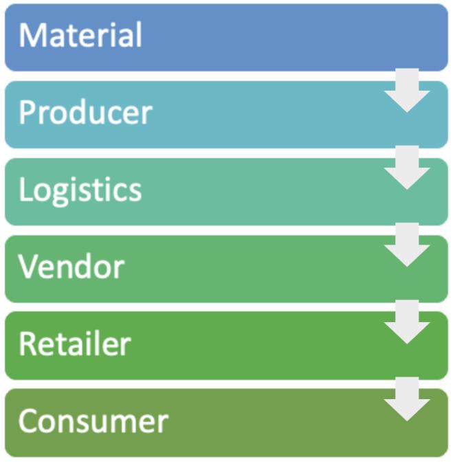 IoT Supply Chain Risk-techxmedia