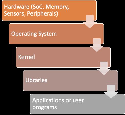IoT device components-techxmedia