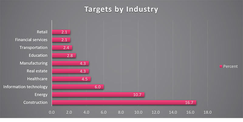Distribution of targets by industry - techxmedia