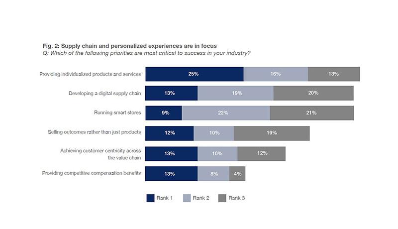 Survey - Oxford Economics -SAP - retail-specific findings - techxmedia