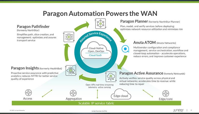Introducing Juniper Paragon Automation - techxmedia