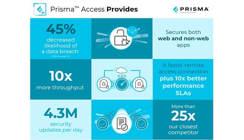 Prisma-Access-techxmedia