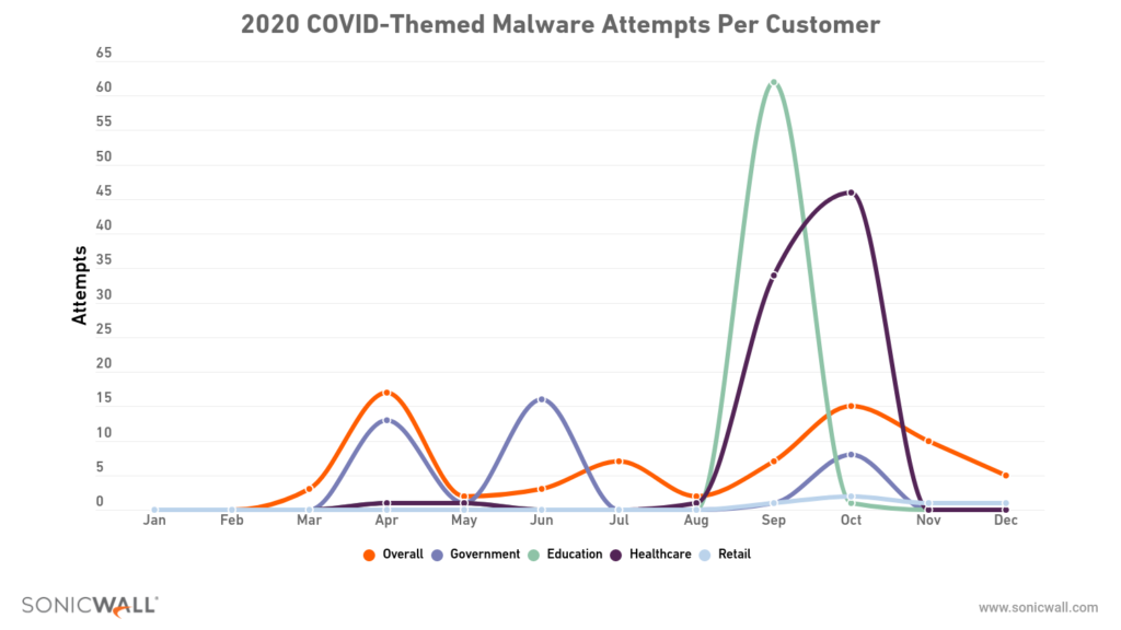 SonicWall 2020 research  - techxmedia