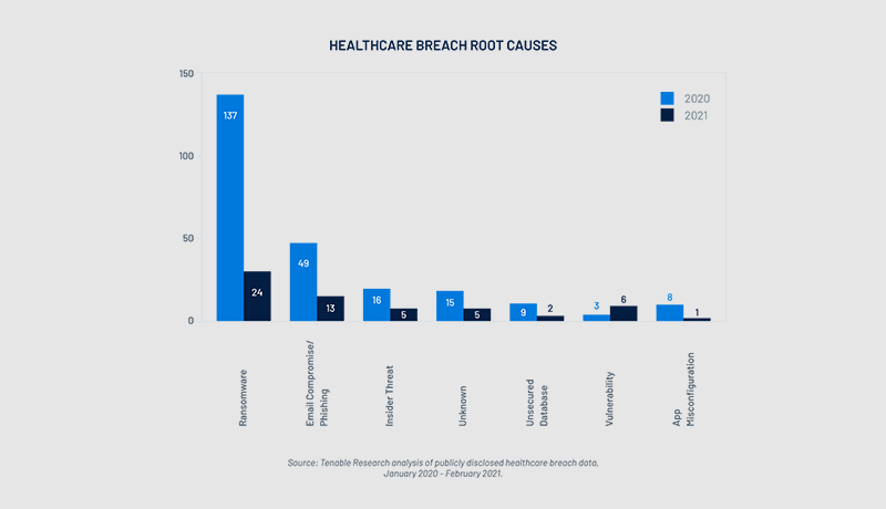 healthcare - 2020 - data breaches - techxmedia