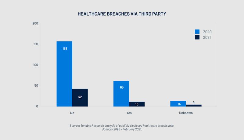 healthcare - cyberattacks - techxmedia