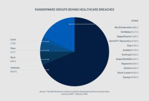 healthcare records - cyberattacks in 2020 - techxmedia