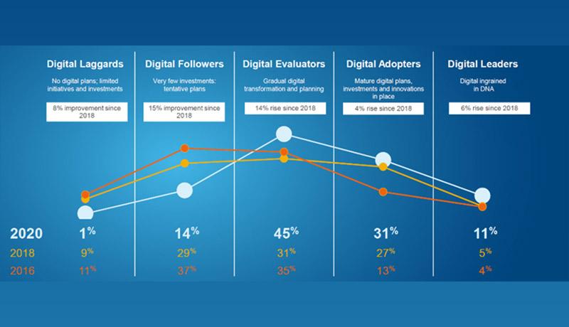 inside - organizations - UAE - KSA - digital transformation- pandemic - techxmedia