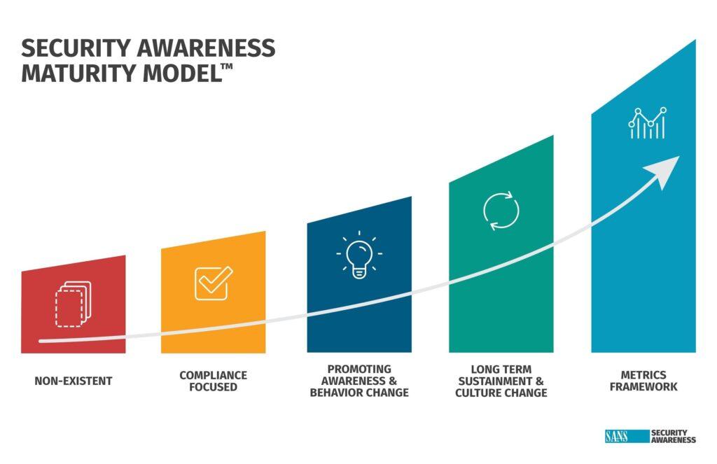 2021 Security Awareness Report - techxmedia