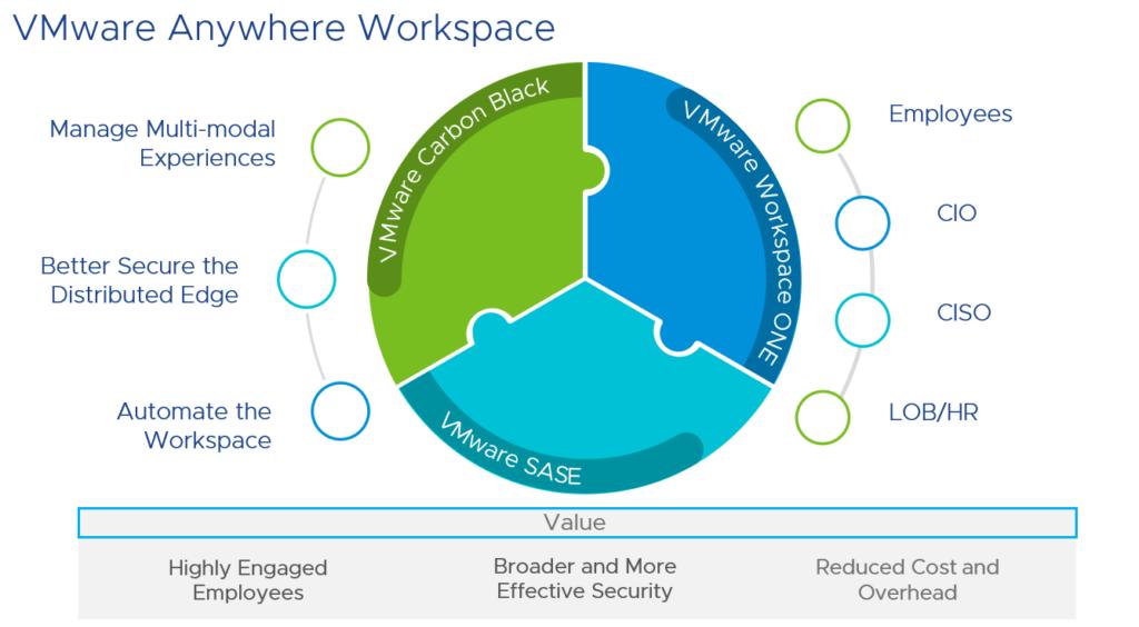 vmware - workspace - techxmedia