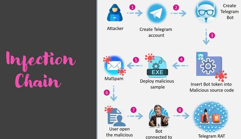 H2 - H1 - Hackers -Telegram- remote malware distribution - techxmedia
