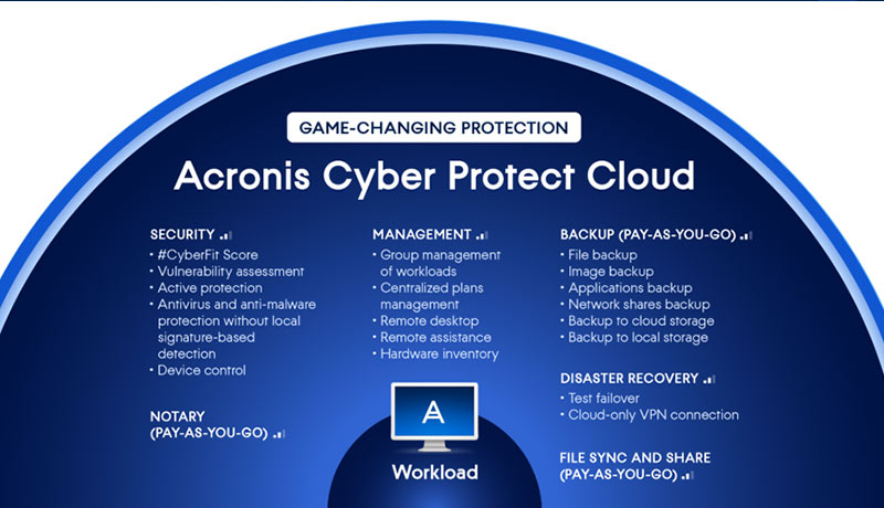 inside - Acronis - Cyber Protect cloud license - techxmedia