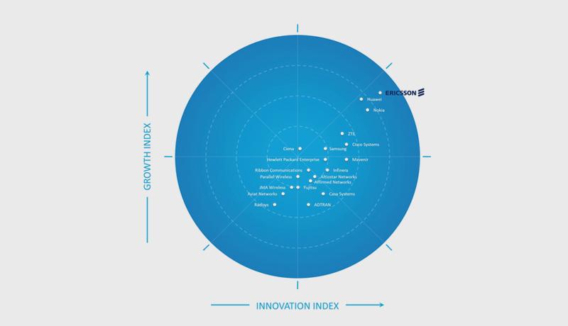 inside - Ericsson - 5G network infrastructure market - techxmedia
