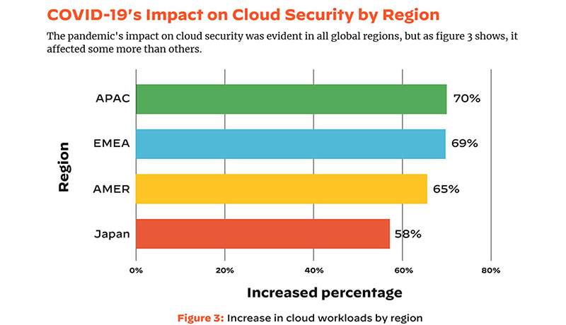 inside - Palo Alto Networks - Cloud Threat Report - 1H 2021 - techxmedia