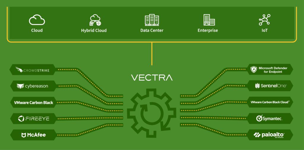 vectra - techxmedia