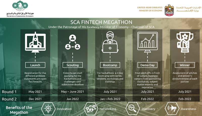 Fintech Megathon 2021 - TECHXMEDIA