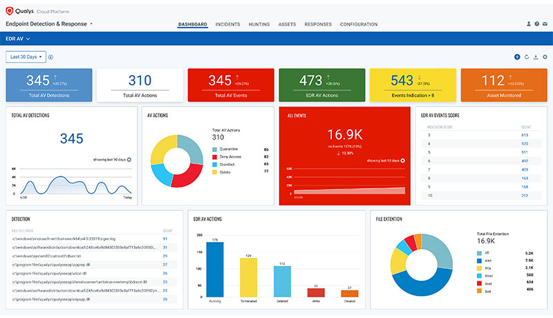 Qualys - EPP-AV-Dashboard - techxmedia