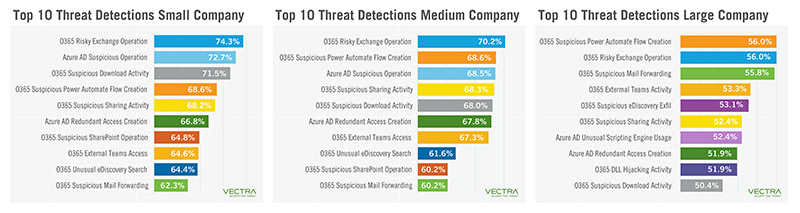 threat detections across Azure AD and Office 365  - techxmedia