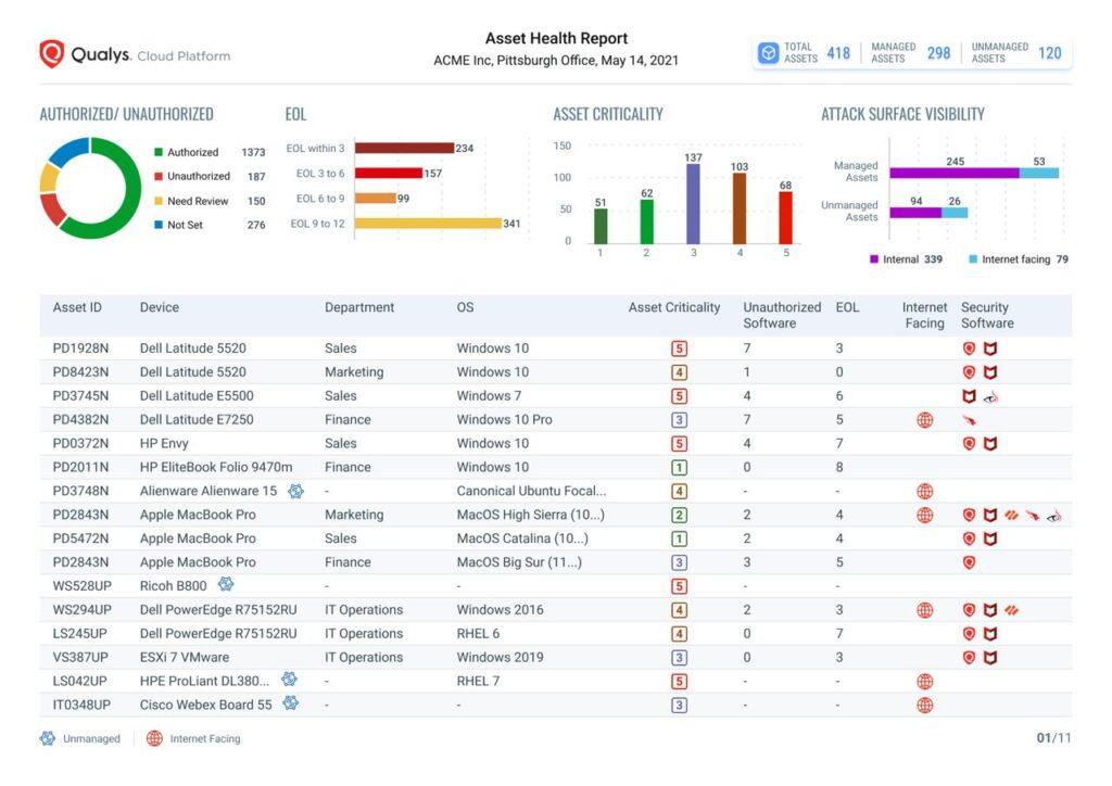 cyberSecurity asset management - Qualys - techxmedia