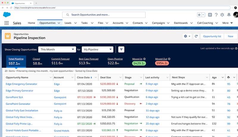 in2 - Salesforce -Sales Cloud - techxmedia