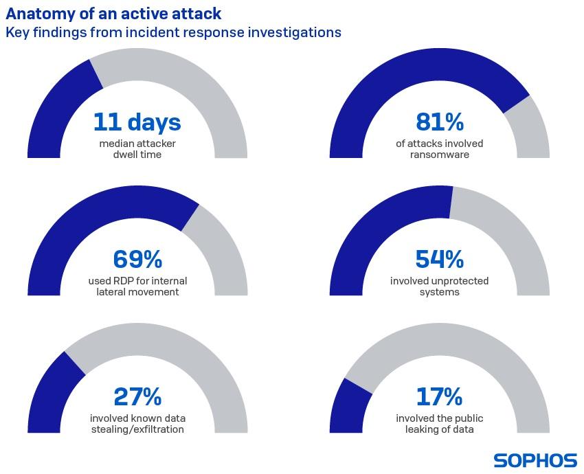 sophos - anatamy of active attack - techxmedia