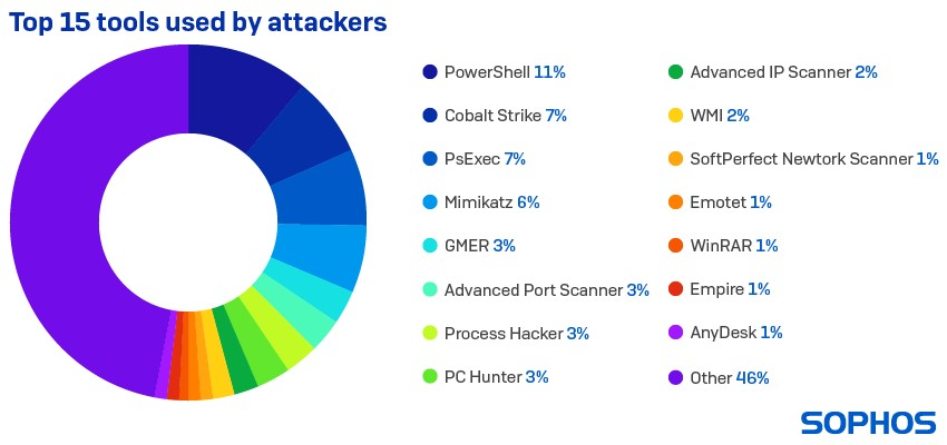 top 15 tools used by attackers - techxmedia
