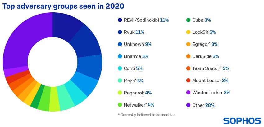 top adversary groups seen in 2020 - techxmedia