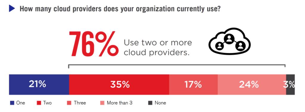 Cloud Security 2021 - techxmedia