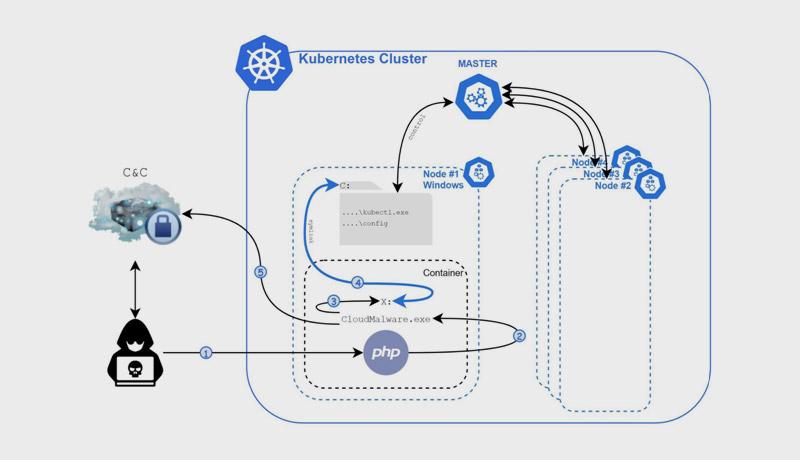 Execution flow of Siloscape. - techxmedia