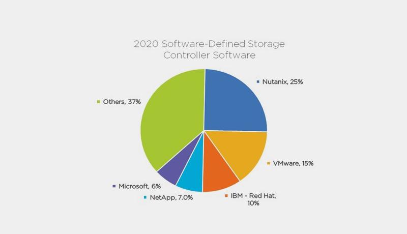HCI market share - techxmedia
