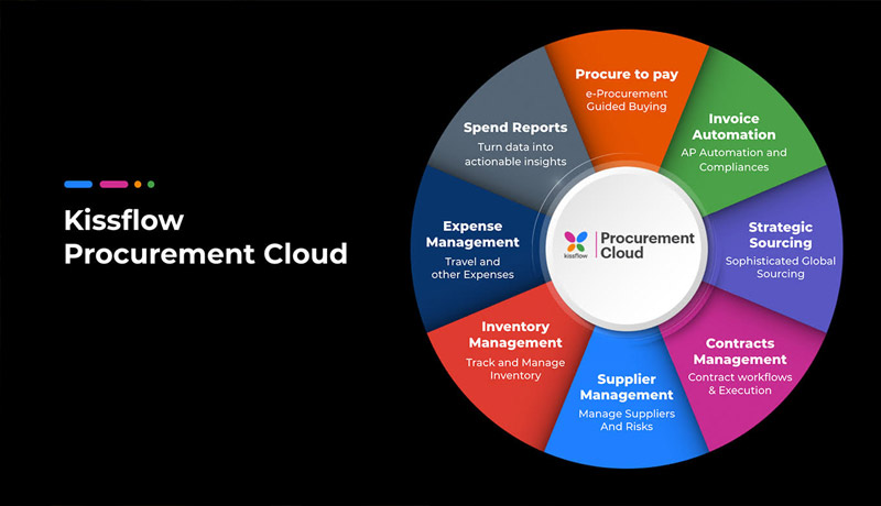 Kissflow - Cloud-based procure-to-pay platform - UAE - techxmedia