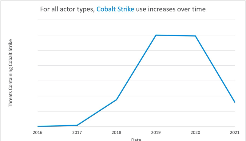 Number-of-email-messages-associated-with-a-Cobalt-Strike - techxmedia
