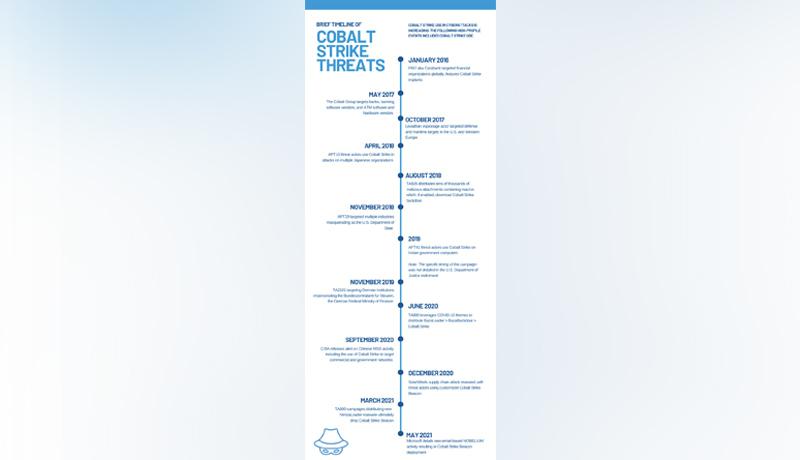Timeline -of- threats-Cobalt-Strike - techxmedia