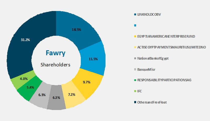 Fawry - pre-series c- fund raise - elmenus - techxmedia