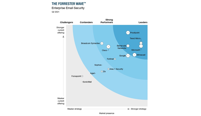 Trend Micro - Forrester Wave™Enterprise Email Security report - techxmedia