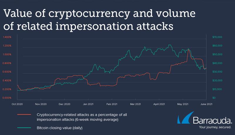 chart --threat - spotlight - cryptocurrency - techxmedia