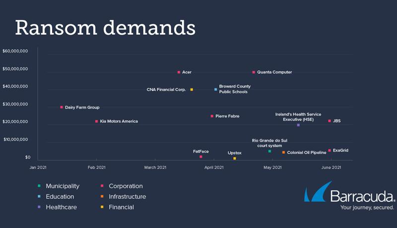 chart3 - threat spotlight - cryptocurrency - techxmedia