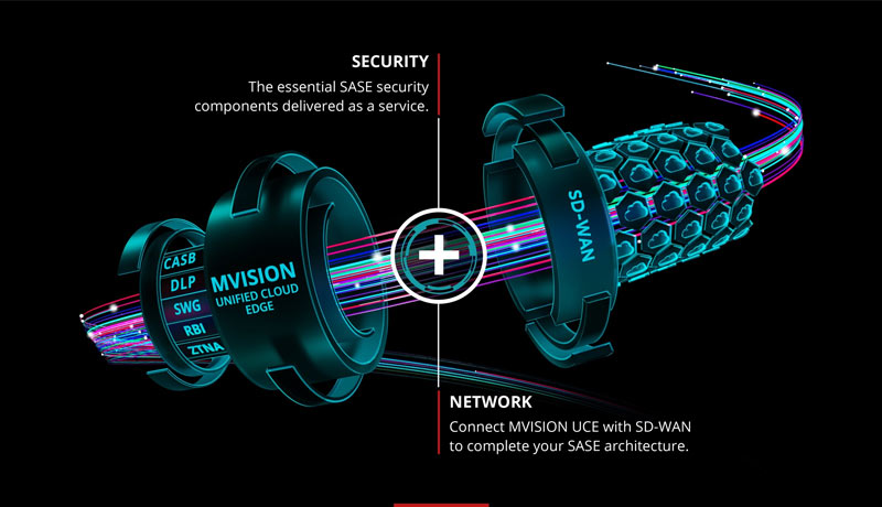 McAfee - MVISION Private Access - techxmedia