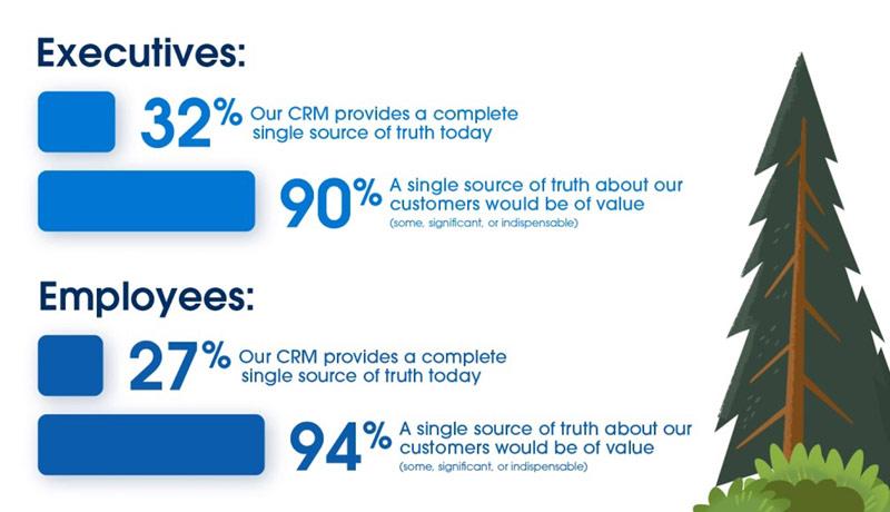 1 - CRM strategy - business adaptability - TECHXMEDIA