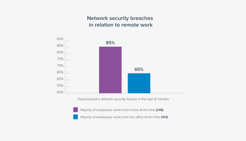 Barracuda - report -network-security-challenges -techxmedia